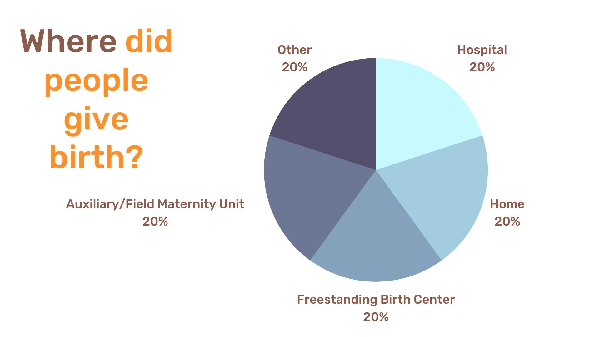 Survey Graphs (1)