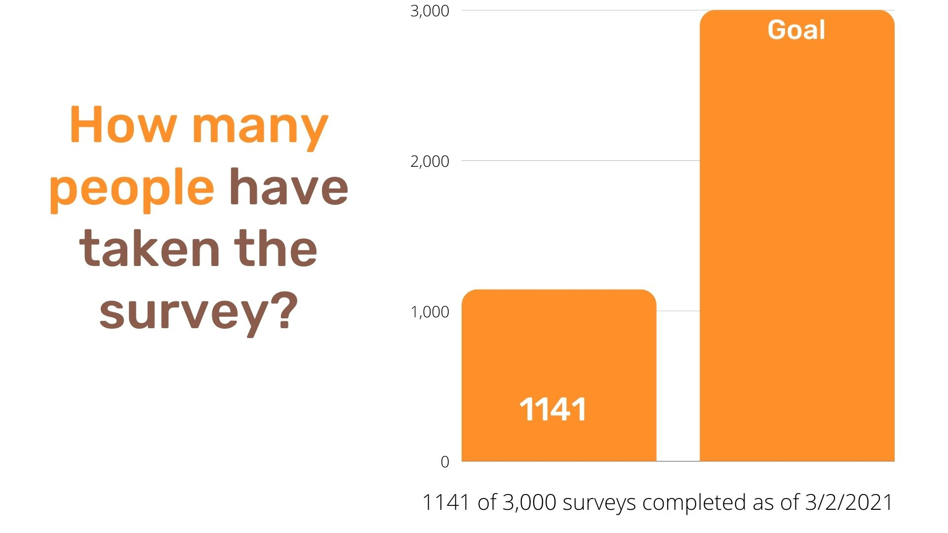 How many people have taken the survey_