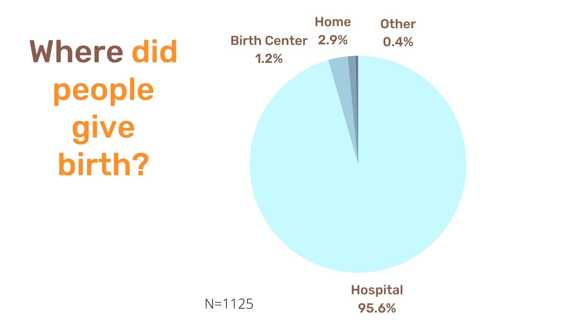 Where did people give birth_